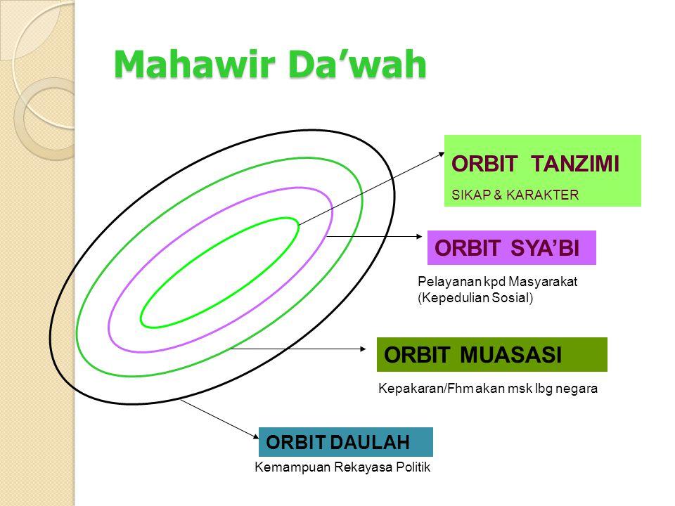 Mahawir Da'wah Pelayanan kpd Masyarakat (Kepedulian Sosial) Kepakaran/Fhm akan msk lbg negara ORBIT MUASASI Kemampuan Rekayasa Politik ORBIT DAULAH ORBIT TANZIMI SIKAP & KARAKTER ORBIT SYA'BI