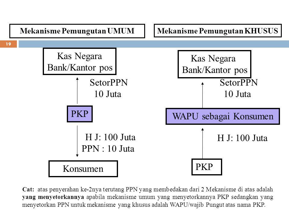19 Mekanisme Pemungutan UMUM PKP Konsumen H J: 100 Juta PPN : 10 Juta SetorPPN 10 Juta Mekanisme Pemungutan KHUSUS WAPU sebagai Konsumen Kas Negara Ba