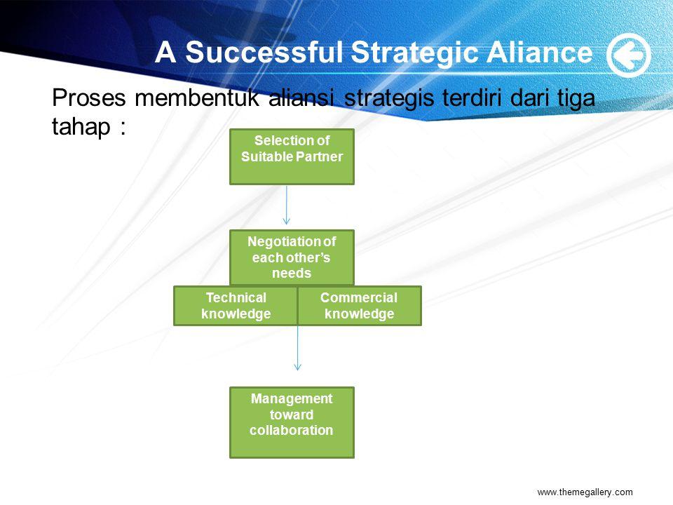 Risiko dan keterbatasan Aliansi Strategis) 1.Dapat mengarah ke persaingan daripada kerjasama 2.Kehilangan pengetahuan bersaing 3.Menimbulkan konlik karena perbedaan tujuan dan budaya organisasi.