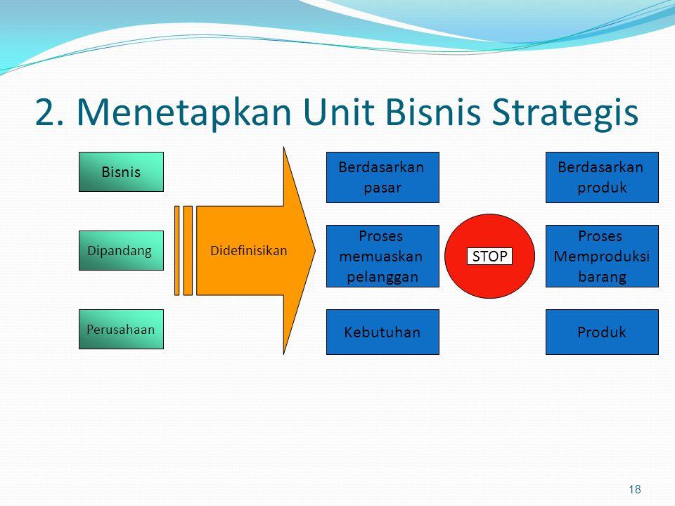 2. Menetapkan Unit Bisnis Strategis 18 Bisnis Berdasarkan pasar Berdasarkan produk Didefinisikan STOP Dipandang Perusahaan Proses memuaskan pelanggan