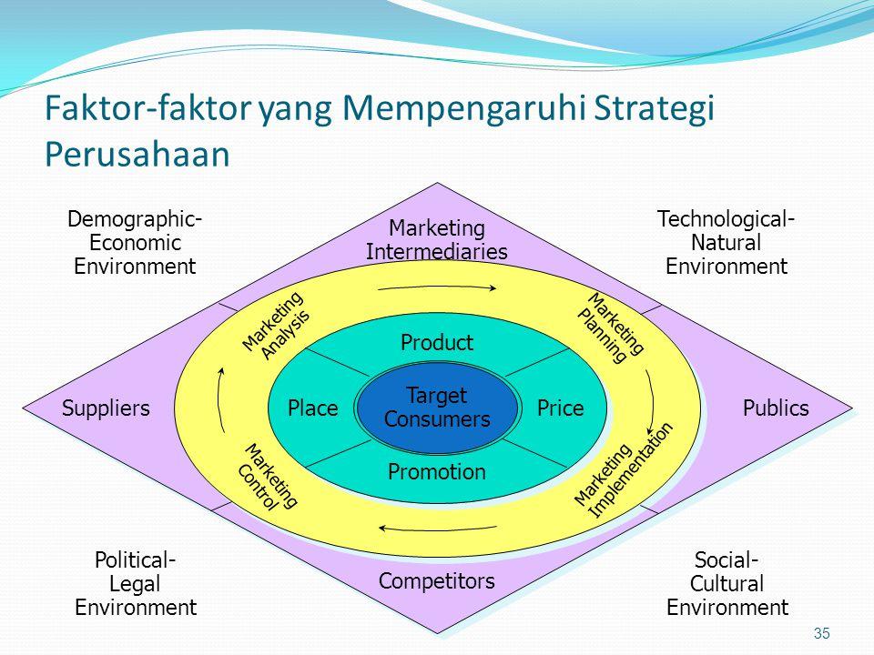 Faktor-faktor yang Mempengaruhi Strategi Perusahaan 35 Target Consumers Product PlacePrice Promotion Marketing Implementation Marketing Planning Marke