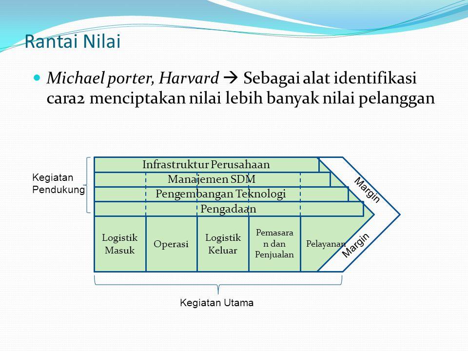 Rantai Nilai Michael porter, Harvard  Sebagai alat identifikasi cara2 menciptakan nilai lebih banyak nilai pelanggan Infrastruktur Perusahaan Manajem