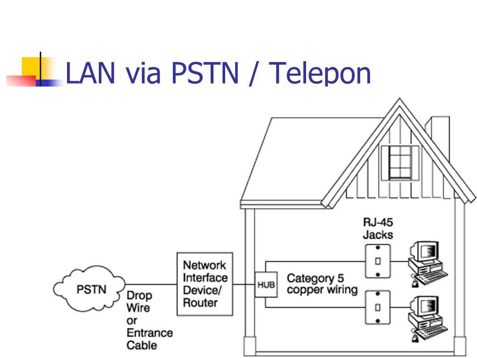 LAN via PSTN / Telepon