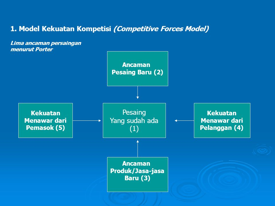 1. Model Kekuatan Kompetisi (Competitive Forces Model) Kekuatan Menawar dari Pelanggan (4) Kekuatan Menawar dari Pemasok (5) Ancaman Produk/Jasa-jasa