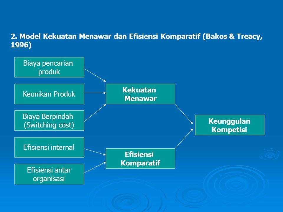2. Model Kekuatan Menawar dan Efisiensi Komparatif (Bakos & Treacy, 1996) Biaya pencarian produk Keunikan Produk Biaya Berpindah (Switching cost) Efis