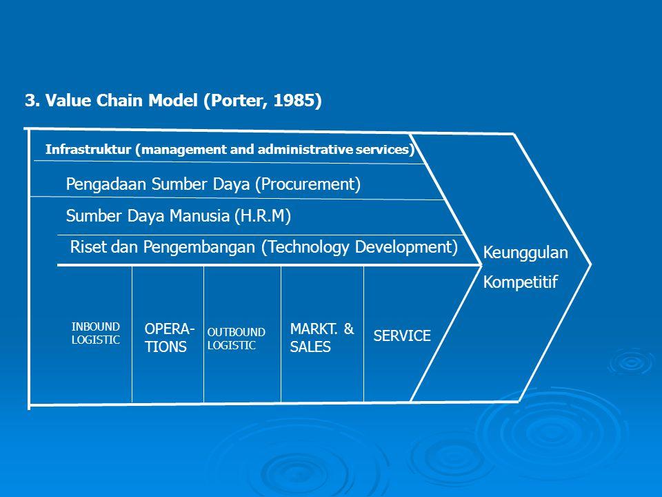 3. Value Chain Model (Porter, 1985) INBOUND LOGISTIC OPERA- TIONS OUTBOUND LOGISTIC MARKT. & SALES SERVICE Infrastruktur (management and administrativ