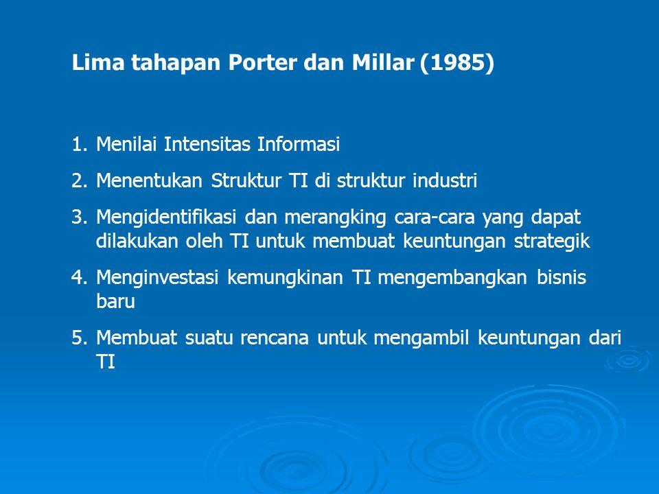 Lima tahapan Porter dan Millar (1985) 1.Menilai Intensitas Informasi 2.Menentukan Struktur TI di struktur industri 3.Mengidentifikasi dan merangking c