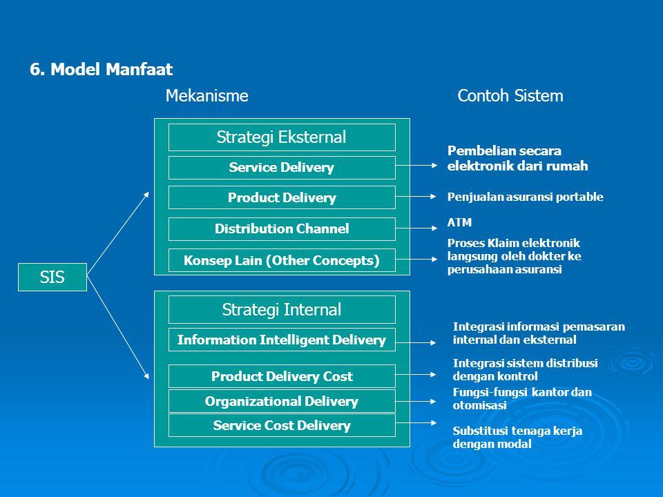 6. Model Manfaat SIS Strategi Eksternal Service Delivery Product Delivery Distribution Channel Konsep Lain (Other Concepts) Strategi Internal Informat