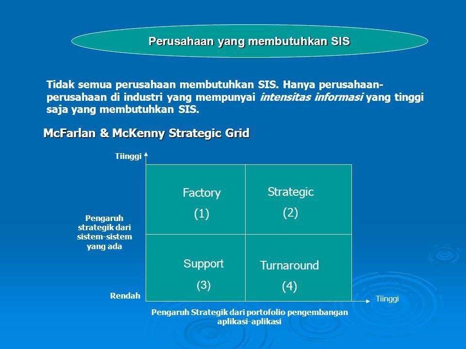 Perusahaan yang membutuhkan SIS Tidak semua perusahaan membutuhkan SIS. Hanya perusahaan- perusahaan di industri yang mempunyai intensitas informasi y