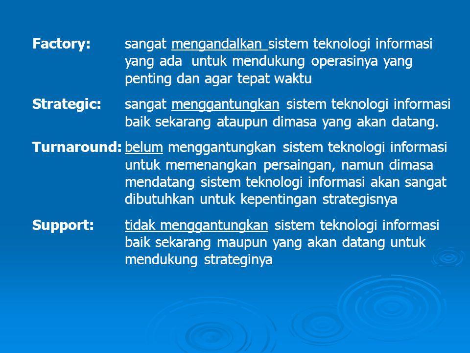 Factory:sangat mengandalkan sistem teknologi informasi yang ada untuk mendukung operasinya yang penting dan agar tepat waktu Strategic:sangat menggant