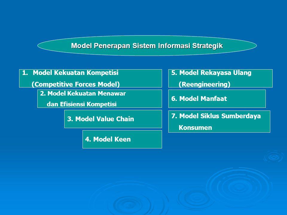 Model Penerapan Sistem Informasi Strategik 1.Model Kekuatan Kompetisi (Competitive Forces Model) 2. Model Kekuatan Menawar dan Efisiensi Kompetisi 3.