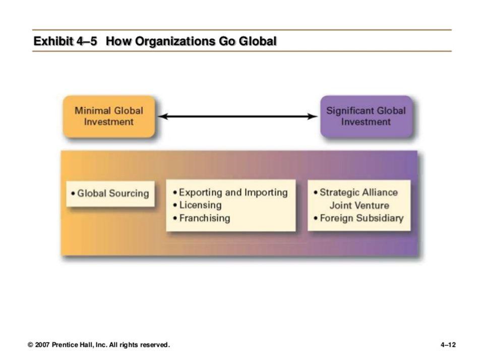 HOW ORGANIZATIONS GO GLOBAL??