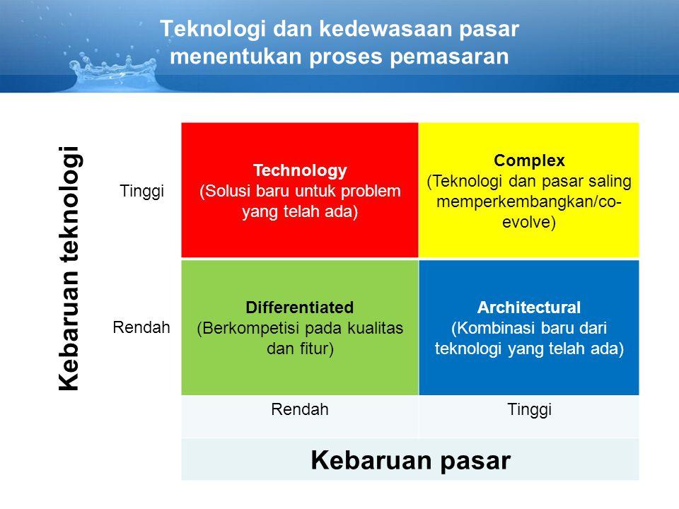 Teknologi dan kedewasaan pasar menentukan proses pemasaran Kebaruan teknologi Tinggi Technology (Solusi baru untuk problem yang telah ada) Complex (Teknologi dan pasar saling memperkembangkan/co- evolve) Rendah Differentiated (Berkompetisi pada kualitas dan fitur) Architectural (Kombinasi baru dari teknologi yang telah ada) RendahTinggi Kebaruan pasar