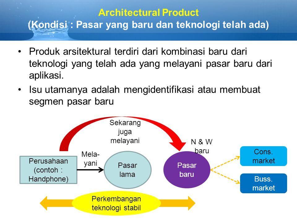 Architectural Product (Kondisi : Pasar yang baru dan teknologi telah ada) Produk arsitektural terdiri dari kombinasi baru dari teknologi yang telah ada yang melayani pasar baru dari aplikasi.