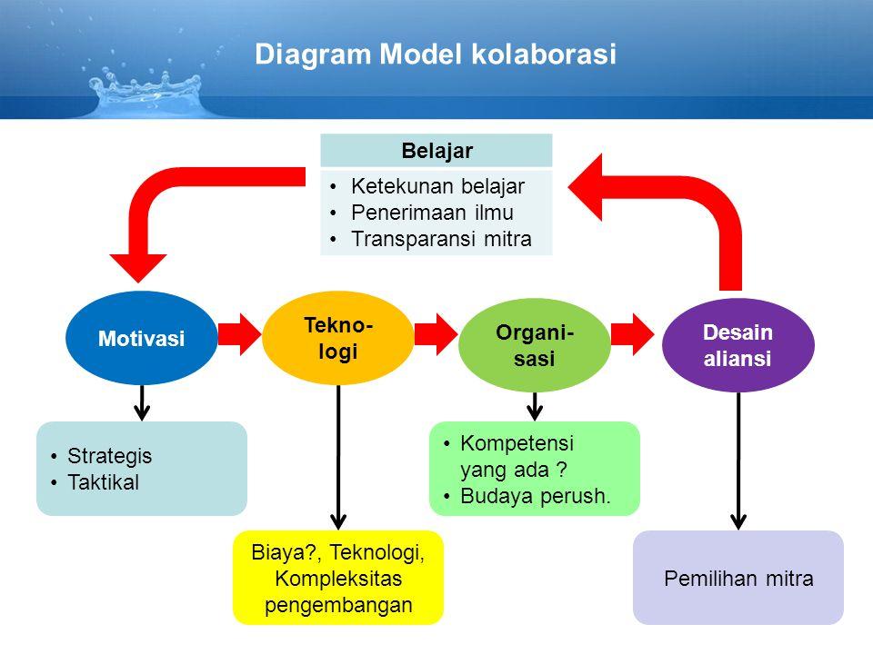 Diagram Model kolaborasi Tekno- logi Organi- sasi Desain aliansi Biaya?, Teknologi, Kompleksitas pengembangan Motivasi Strategis Taktikal Kompetensi yang ada .