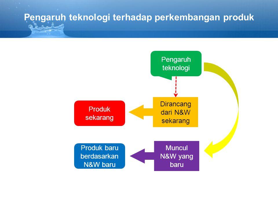 Pengaruh teknologi terhadap perkembangan produk Produk sekarang Dirancang dari N&W sekarang Pengaruh teknologi Muncul N&W yang baru Produk baru berdasarkan N&W baru