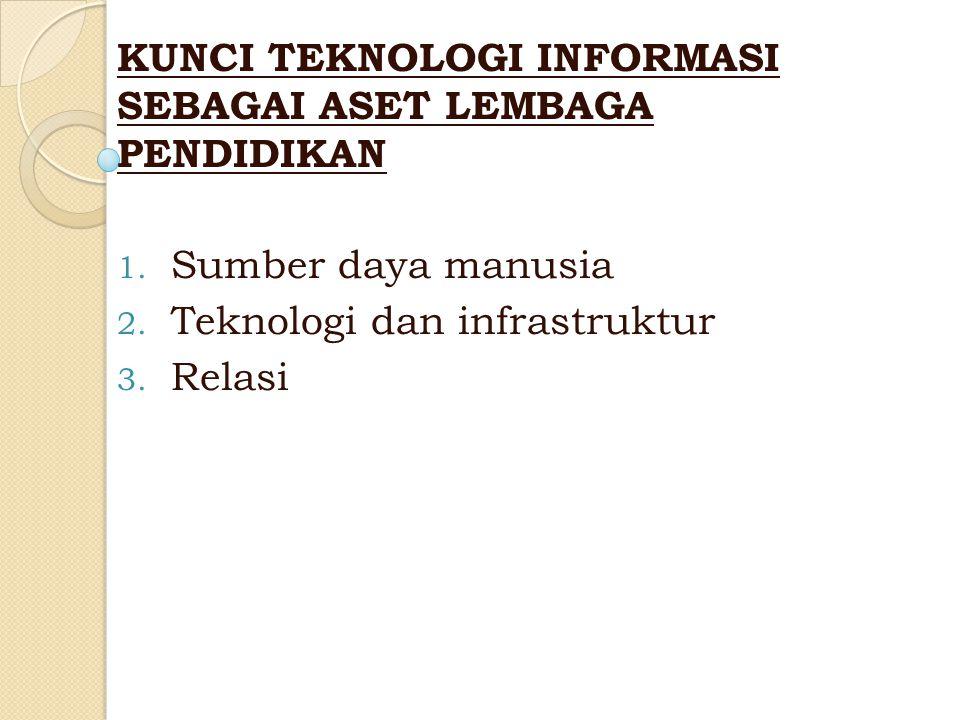 KUNCI TEKNOLOGI INFORMASI SEBAGAI ASET LEMBAGA PENDIDIKAN 1. Sumber daya manusia 2. Teknologi dan infrastruktur 3. Relasi