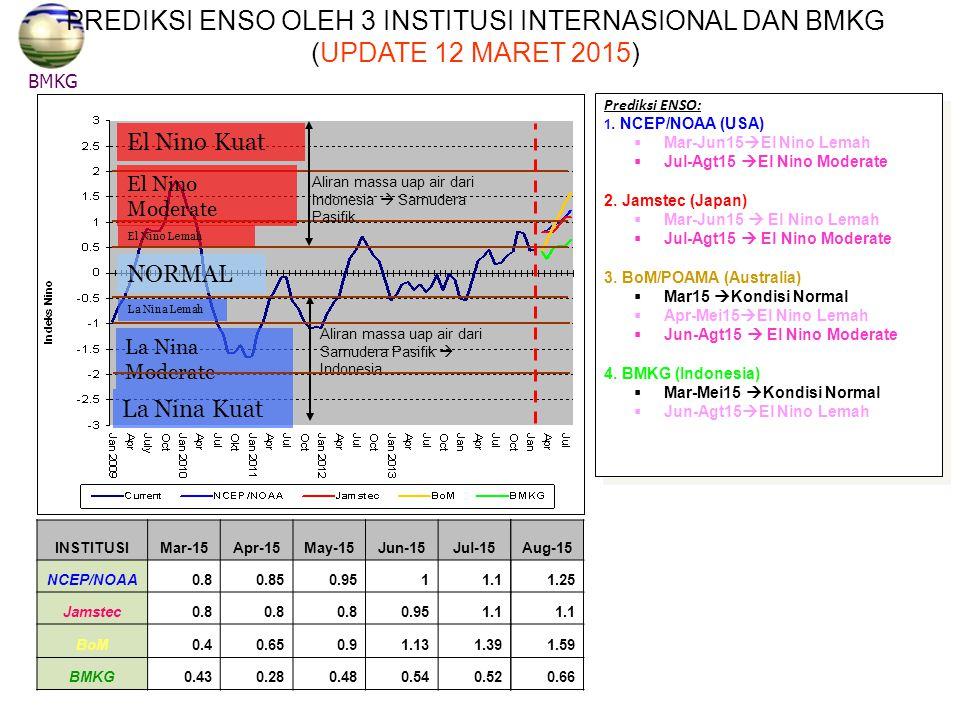 NORMAL El Nino Kuat El Nino Moderate El Nino Lemah La Nina Lemah La Nina Moderate La Nina Kuat Aliran massa uap air dari Indonesia  Samudera Pasifik Aliran massa uap air dari Samudera Pasifik  Indonesia BMKG PREDIKSI ENSO OLEH 3 INSTITUSI INTERNASIONAL DAN BMKG (UPDATE 12 MARET 2015) INSTITUSIMar-15Apr-15May-15Jun-15Jul-15 NCEP/NOAA0.80.850.9511.1 Jamstec0.8 0.951.1 BoM0.40.650.91.131.39 BMKG0.430.280.480.540.52 Prediksi ENSO: 1.