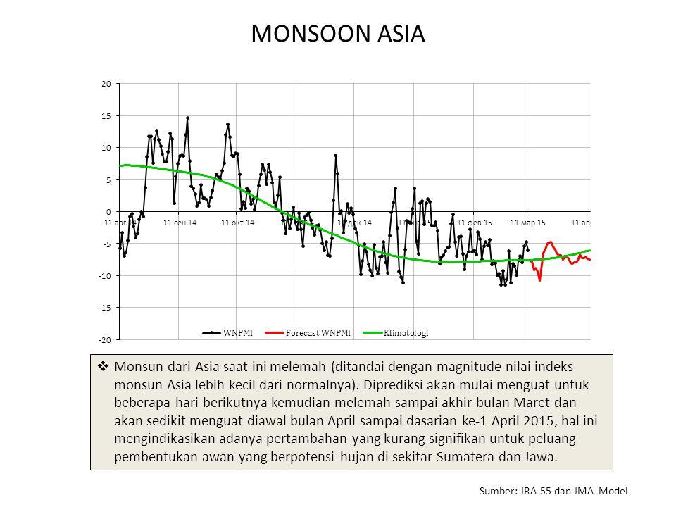 MONSOON ASIA  Monsun dari Asia saat ini melemah (ditandai dengan magnitude nilai indeks monsun Asia lebih kecil dari normalnya).