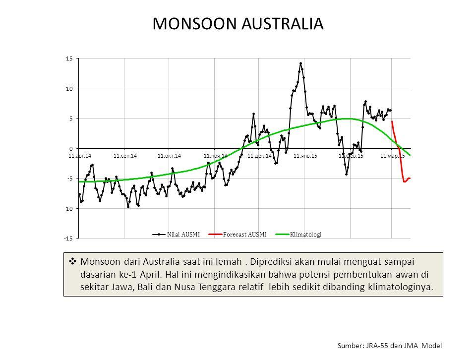 MONSOON AUSTRALIA  Monsoon dari Australia saat ini lemah.