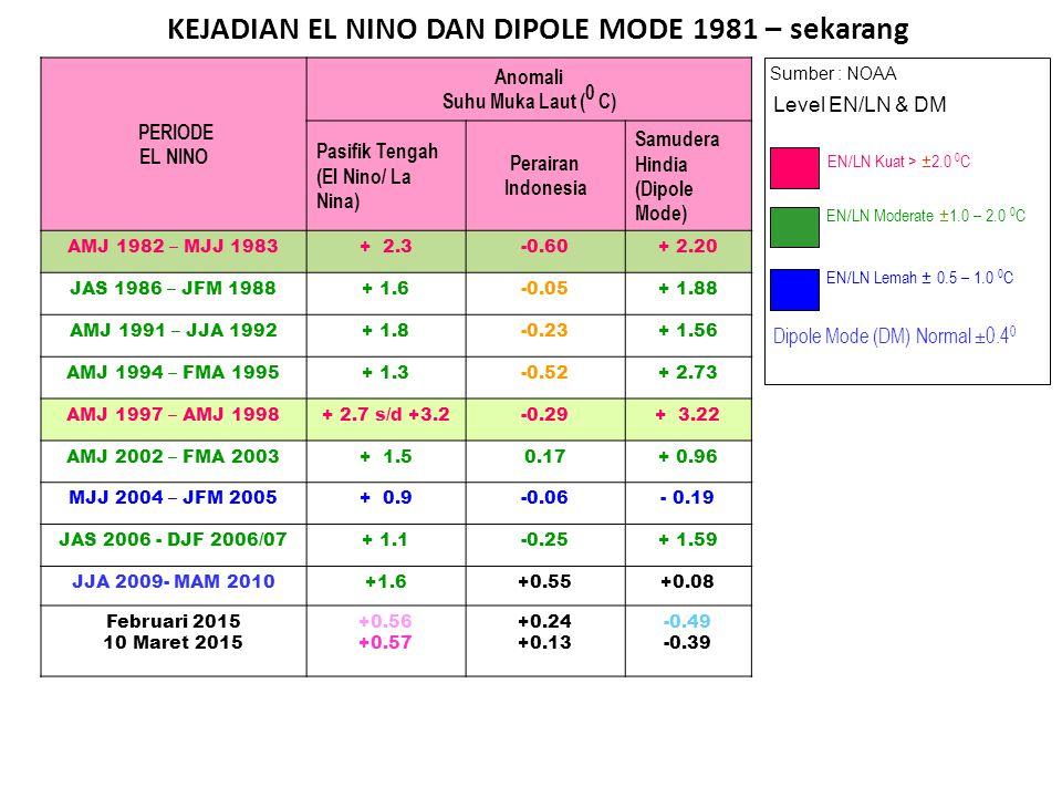 KEJADIAN EL NINO DAN DIPOLE MODE 1981 – sekarang Sumber : NOAA EN/LN Lemah ± 0.5 – 1.0 0 C EN/LN Moderate ± 1.0 – 2.0 0 C EN/LN Kuat > ± 2.0 0 C Level EN/LN & DM Dipole Mode (DM) Normal ±0.4 0 PERIODE EL NINO Anomali Suhu Muka Laut ( 0 C) Pasifik Tengah (El Nino/ La Nina) Perairan Indonesia Samudera Hindia (Dipole Mode) AMJ 1982 – MJJ 1983+ 2.3-0.60+ 2.20 JAS 1986 – JFM 1988+ 1.6-0.05+ 1.88 AMJ 1991 – JJA 1992+ 1.8-0.23+ 1.56 AMJ 1994 – FMA 1995+ 1.3-0.52+ 2.73 AMJ 1997 – AMJ 1998+ 2.7 s/d +3.2-0.29+ 3.22 AMJ 2002 – FMA 2003+ 1.50.17+ 0.96 MJJ 2004 – JFM 2005+ 0.9-0.06- 0.19 JAS 2006 - DJF 2006/07+ 1.1-0.25+ 1.59 JJA 2009- MAM 2010+1.6+0.55+0.08 Februari 2015 10 Maret 2015 +0.56 +0.57 +0.24 +0.13 -0.49 -0.39