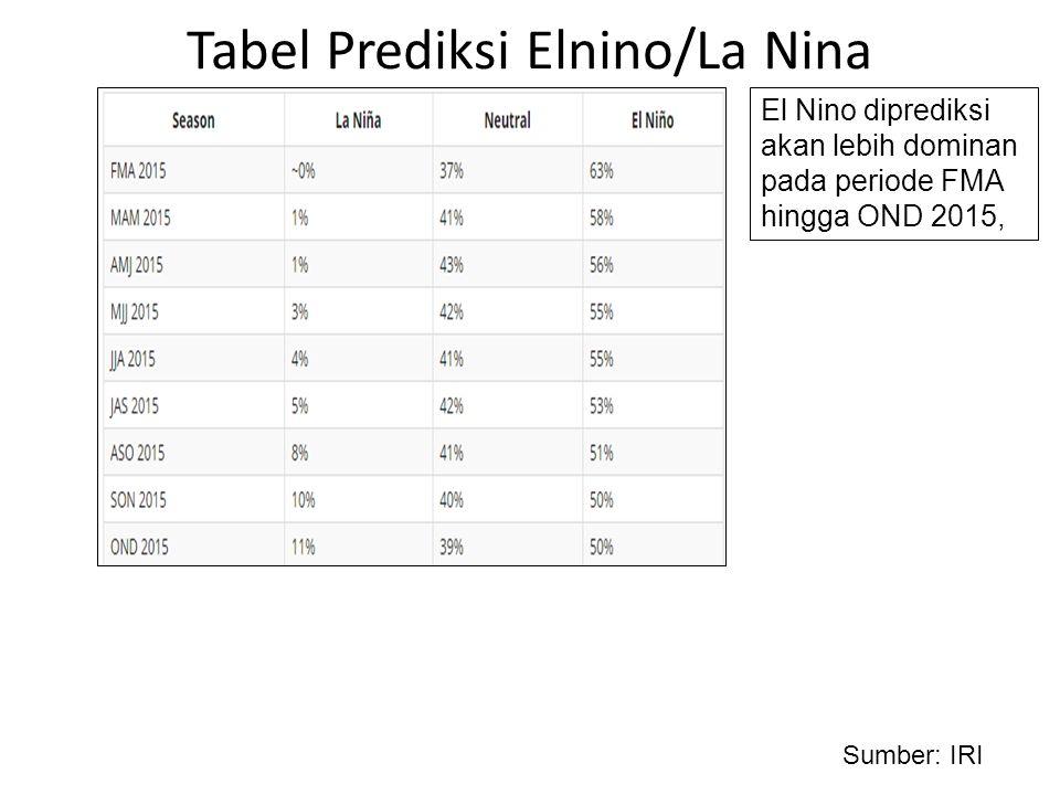 Tabel Prediksi Elnino/La Nina Sumber: IRI El Nino diprediksi akan lebih dominan pada periode FMA hingga OND 2015,