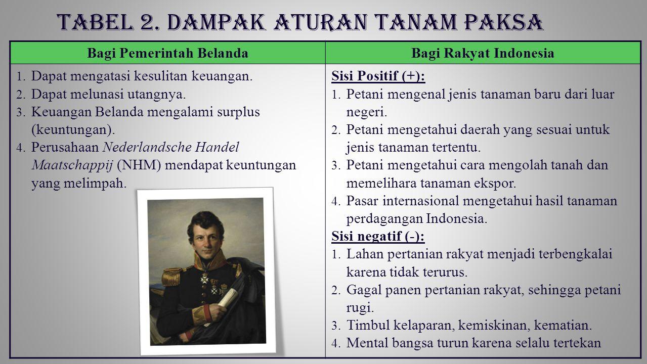 TABEL 2. DAMPAK ATURAN TANAM PAKSA Bagi Pemerintah BelandaBagi Rakyat Indonesia 1. Dapat mengatasi kesulitan keuangan. 2. Dapat melunasi utangnya. 3.