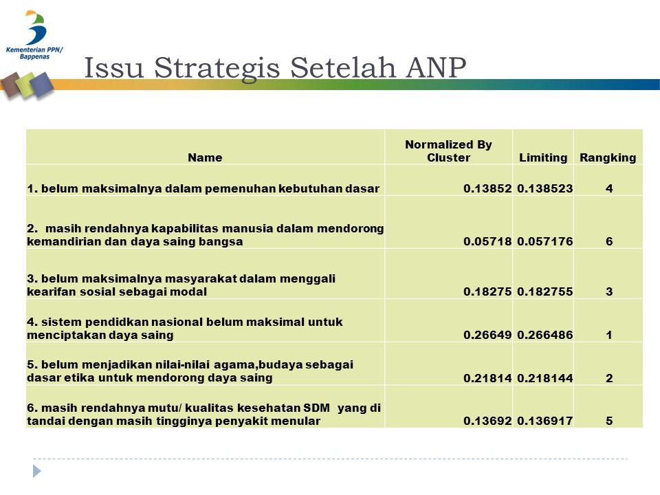Issu Strategis Setelah ANP Name Normalized By ClusterLimitingRangking 1. belum maksimalnya dalam pemenuhan kebutuhan dasar0.138520.138523 4 2. masih r