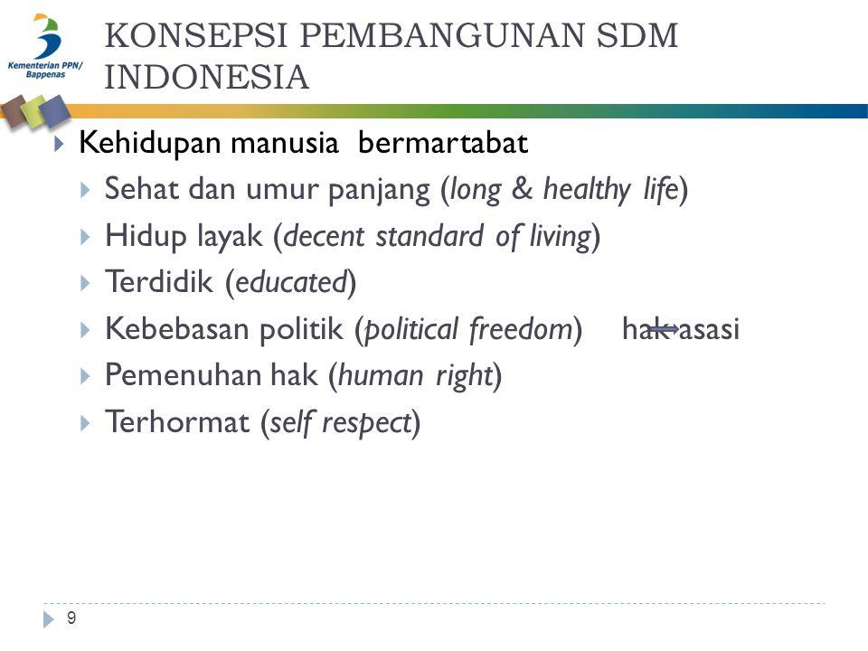 KONSEPSI PEMBANGUNAN SDM INDONESIA 9  Kehidupan manusia bermartabat  Sehat dan umur panjang (long & healthy life)  Hidup layak (decent standard of