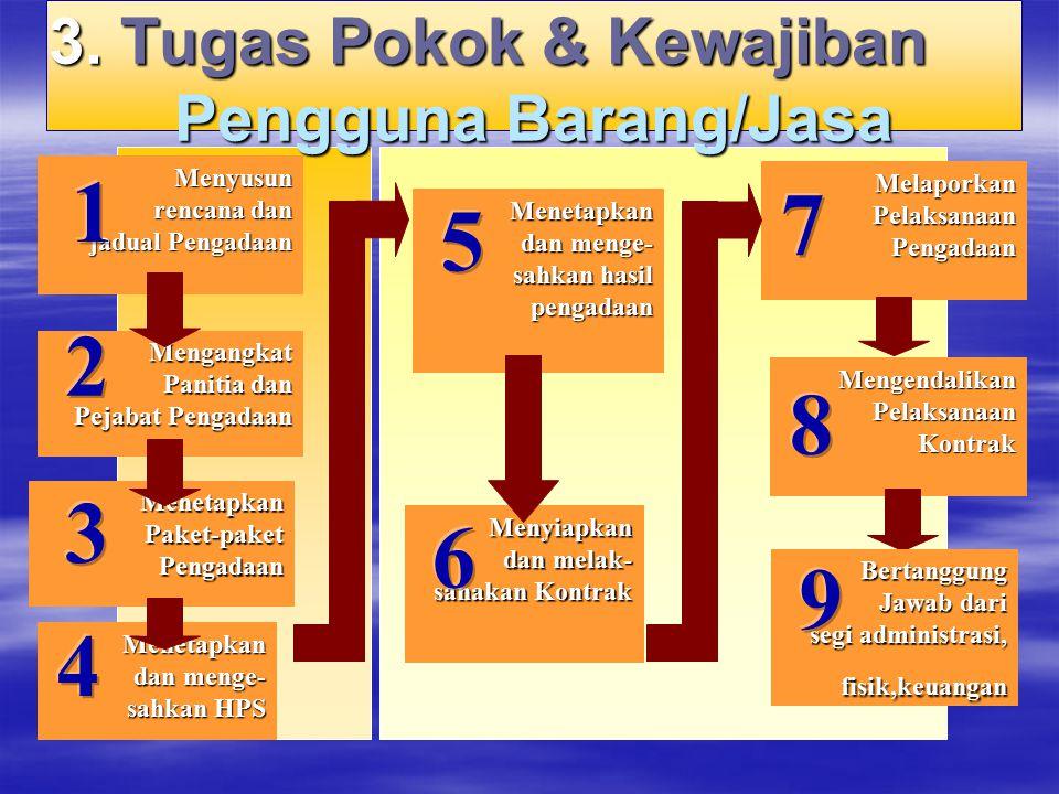 Menyusun rencana dan rencana dan jadual Pengadaan jadual Pengadaan Mengangkat Panitia dan Panitia dan Pejabat Pengadaan Pejabat Pengadaan Menetapkan P