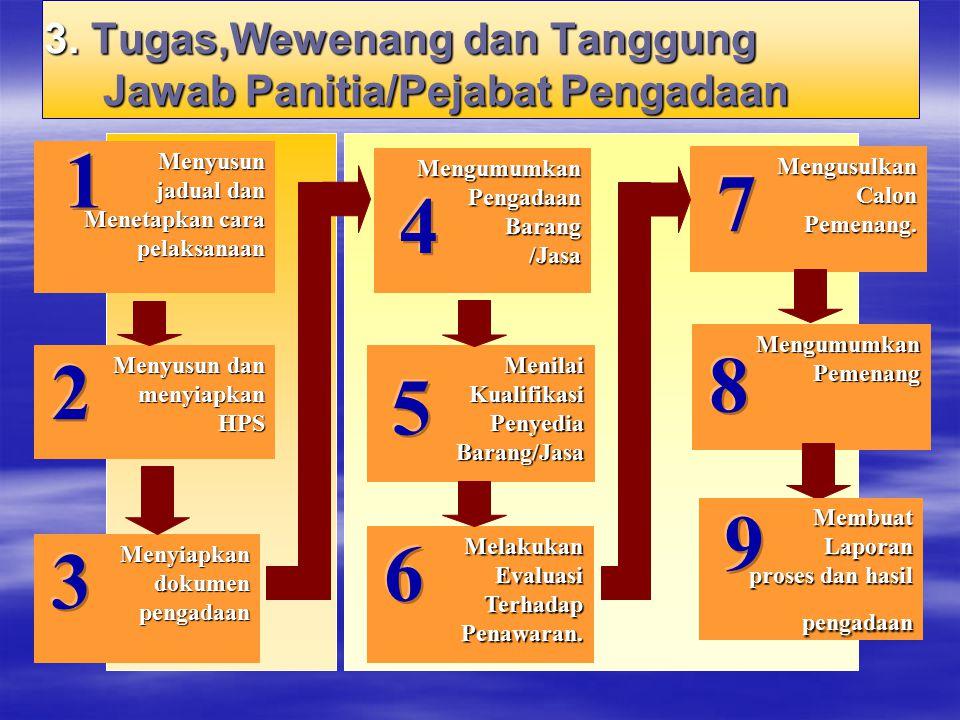 Menyusun jadual dan jadual dan Menetapkan cara pelaksanaan Menetapkan cara pelaksanaan Menyusun dan menyiapkan Menyusun dan menyiapkan HPS HPS Menyiap