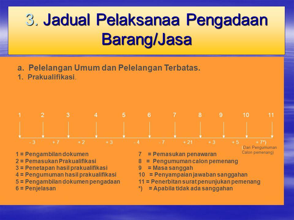 3. Jadual Pelaksanaa Pengadaan Barang/Jasa 1 - 3 29611710 + 2 34 + 7 85 1 = Pengambilan dokumen 2 = Pemasukan Prakualifikasi 3 = Penetapan hasil praku