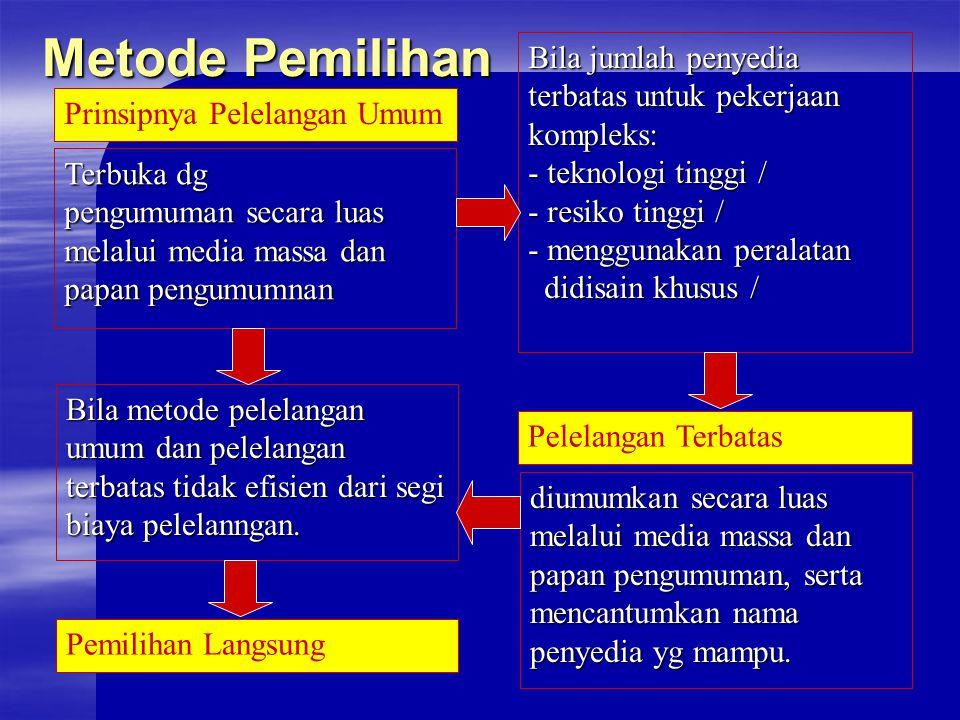 Metode Pemilihan Prinsipnya Pelelangan Umum Terbuka dg pengumuman secara luas melalui media massa dan papan pengumumnan diumumkan secara luas melalui