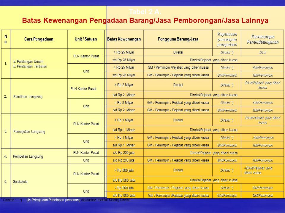 Tabel 2 A. Batas Kewenangan Pengadaan Barang/Jasa Pemborongan/Jasa Lainnya NoNoNoNo Cara Pengadaan Unit / Satuan Batas Kewenangan Pengguna Barang/Jasa