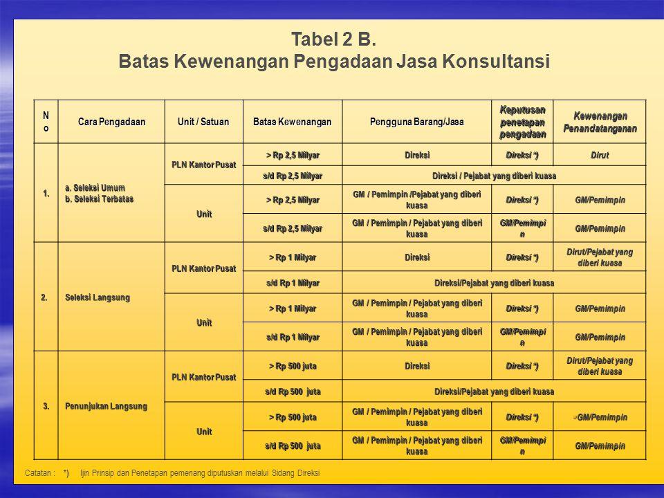 Tabel 2 B. Batas Kewenangan Pengadaan Jasa Konsultansi NoNoNoNo Cara Pengadaan Unit / Satuan Batas Kewenangan Pengguna Barang/Jasa Keputusan penetapan
