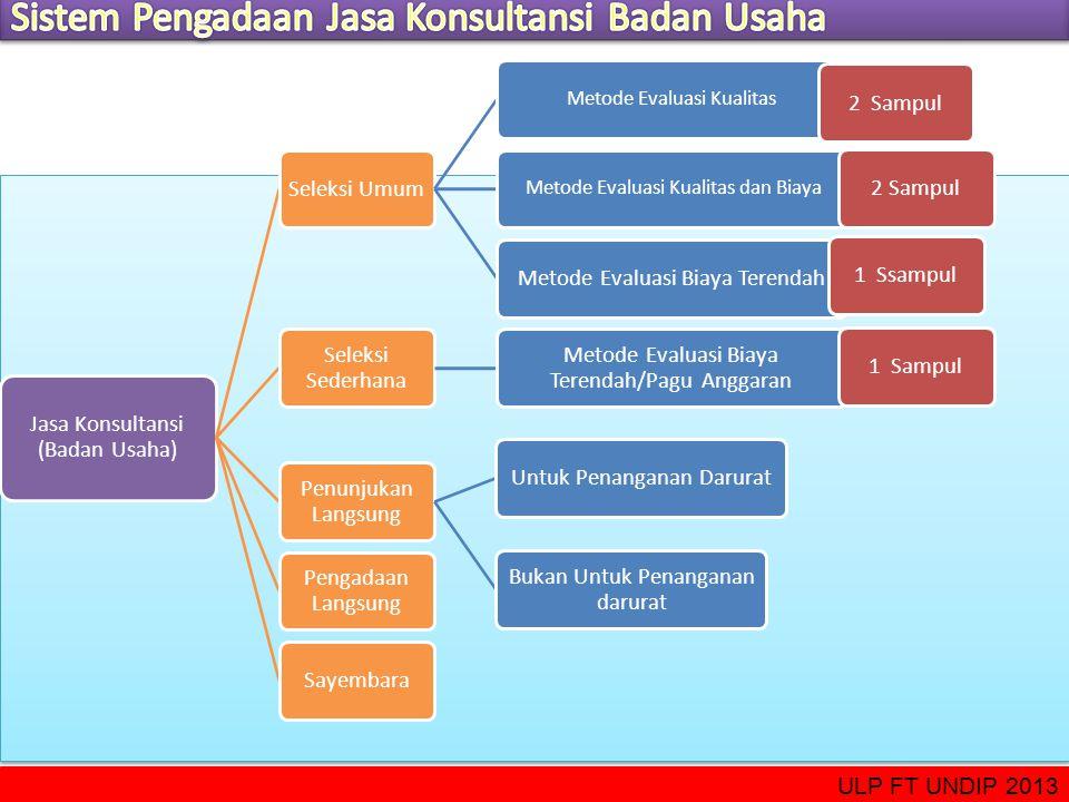 Jasa Konsultansi (Badan Usaha) Seleksi Umum Metode Evaluasi Kualitas 2 Sampul Metode Evaluasi Kualitas dan Biaya 2 SampulMetode Evaluasi Biaya Terenda