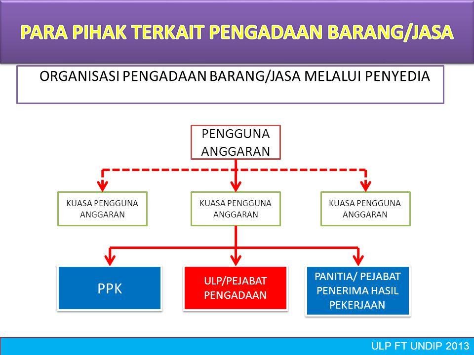 ULP FT UNDIP 2013 Unit Layanan Pengadaan Unit Layanan Pengadaan Pejabat Pengadaan Pejabat Pengadaan 1.Wajib Melaksanakan Proses Pemilihan: Pek.