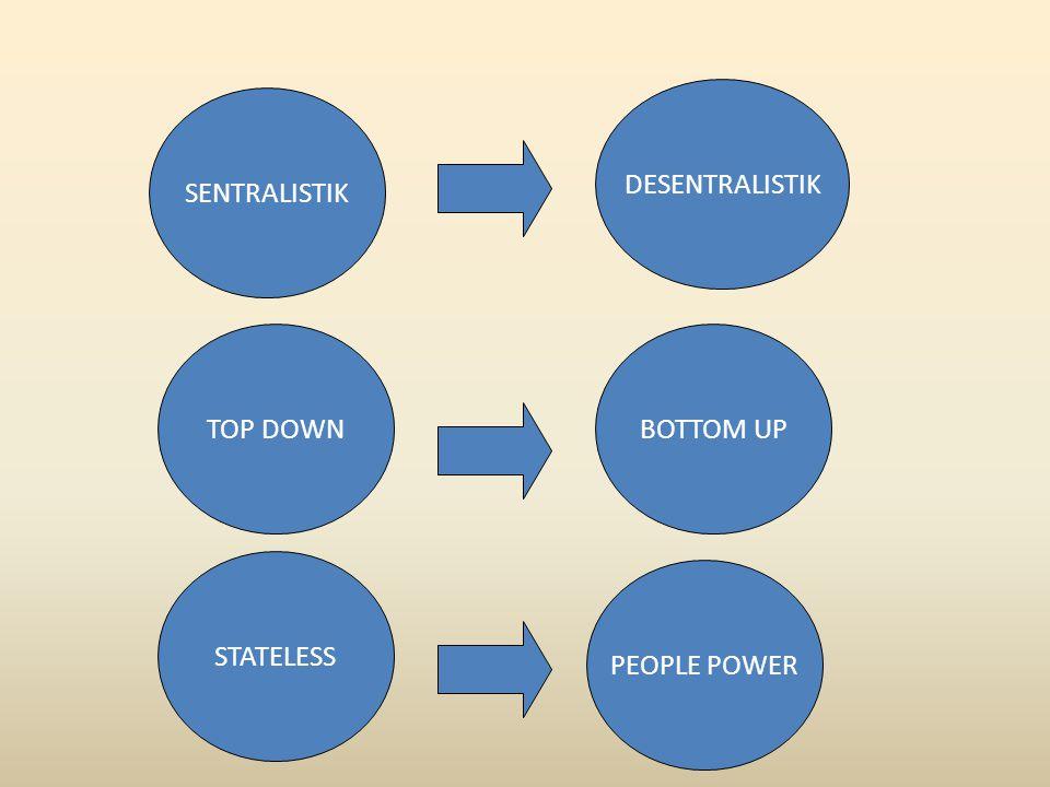 SENTRALISTIK DESENTRALISTIK TOP DOWNBOTTOM UP STATELESS PEOPLE POWER