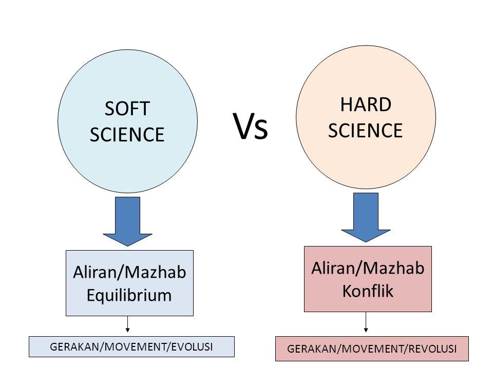 SOFT SCIENCE HARD SCIENCE Aliran/Mazhab Equilibrium Aliran/Mazhab Konflik Vs GERAKAN/MOVEMENT/EVOLUSI GERAKAN/MOVEMENT/REVOLUSI