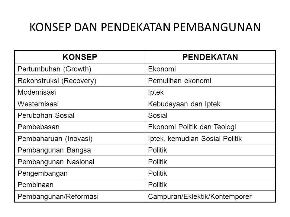 KONSEP DAN PENDEKATAN PEMBANGUNAN KONSEPPENDEKATAN Pertumbuhan (Growth)Ekonomi Rekonstruksi (Recovery)Pemulihan ekonomi ModernisasiIptek WesternisasiK