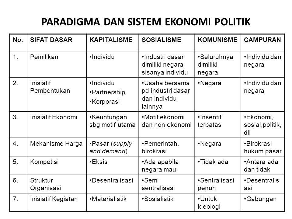 PARADIGMA DAN SISTEM EKONOMI POLITIK No.SIFAT DASARKAPITALISMESOSIALISMEKOMUNISMECAMPURAN 1.PemilikanIndividuIndustri dasar dimiliki negara sisanya in