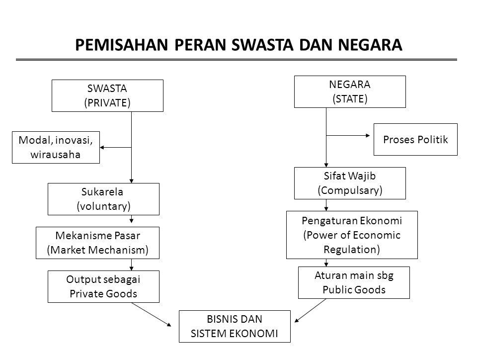 PEMISAHAN PERAN SWASTA DAN NEGARA SWASTA (PRIVATE) Modal, inovasi, wirausaha Sukarela (voluntary) Mekanisme Pasar (Market Mechanism) Output sebagai Pr