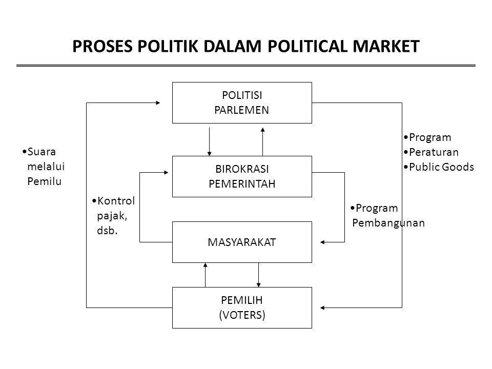 PROSES POLITIK DALAM POLITICAL MARKET POLITISI PARLEMEN BIROKRASI PEMERINTAH MASYARAKAT PEMILIH (VOTERS) Program Peraturan Public Goods Program Pemban