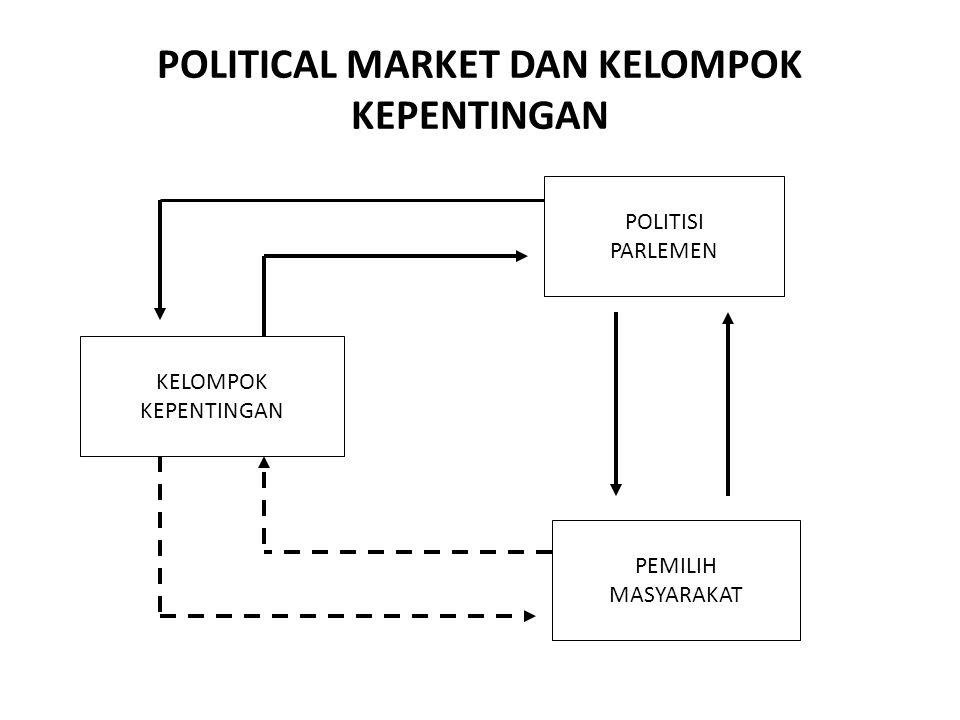 POLITICAL MARKET DAN KELOMPOK KEPENTINGAN POLITISI PARLEMEN KELOMPOK KEPENTINGAN PEMILIH MASYARAKAT