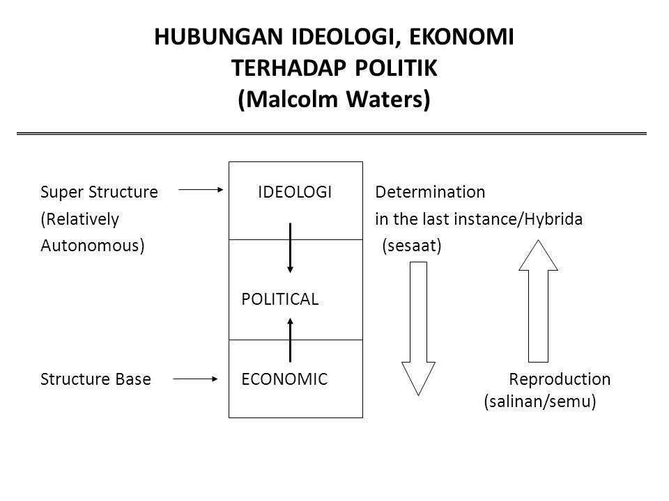 HUBUNGAN IDEOLOGI, EKONOMI TERHADAP POLITIK (Malcolm Waters) Super Structure IDEOLOGI Determination (Relatively in the last instance/Hybrida Autonomou