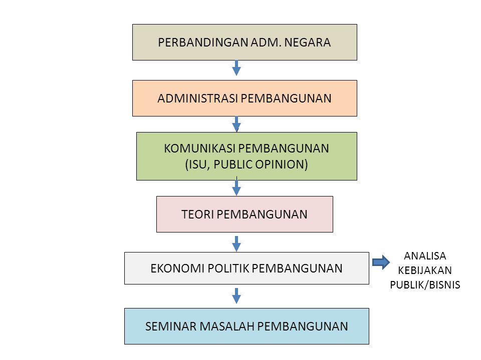 ADMINISTRASI PEMBANGUNAN KOMUNIKASI PEMBANGUNAN (ISU, PUBLIC OPINION) TEORI PEMBANGUNAN EKONOMI POLITIK PEMBANGUNAN SEMINAR MASALAH PEMBANGUNAN PERBAN