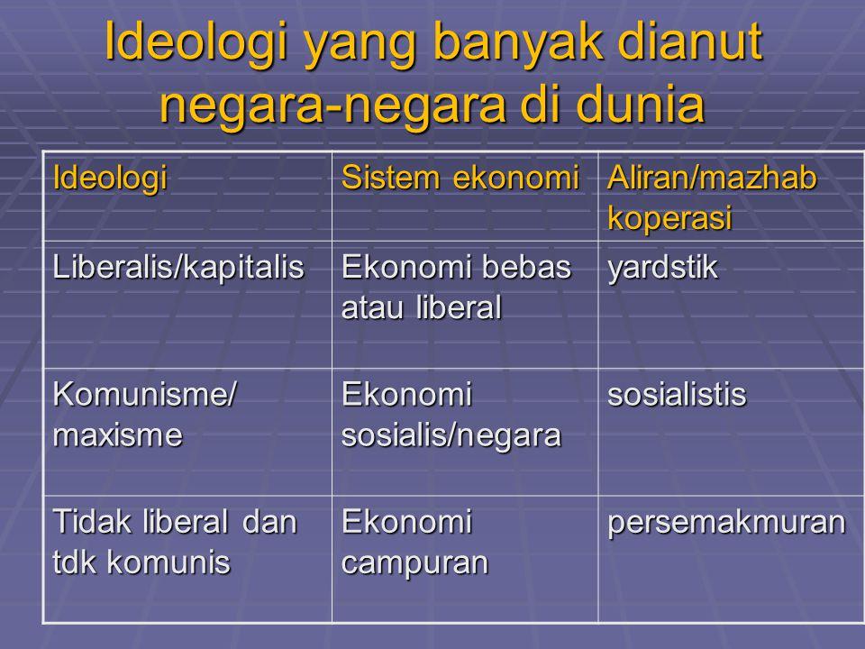 Ideologi yang banyak dianut negara-negara di dunia Ideologi Sistem ekonomi Aliran/mazhab koperasi Liberalis/kapitalis Ekonomi bebas atau liberal yards