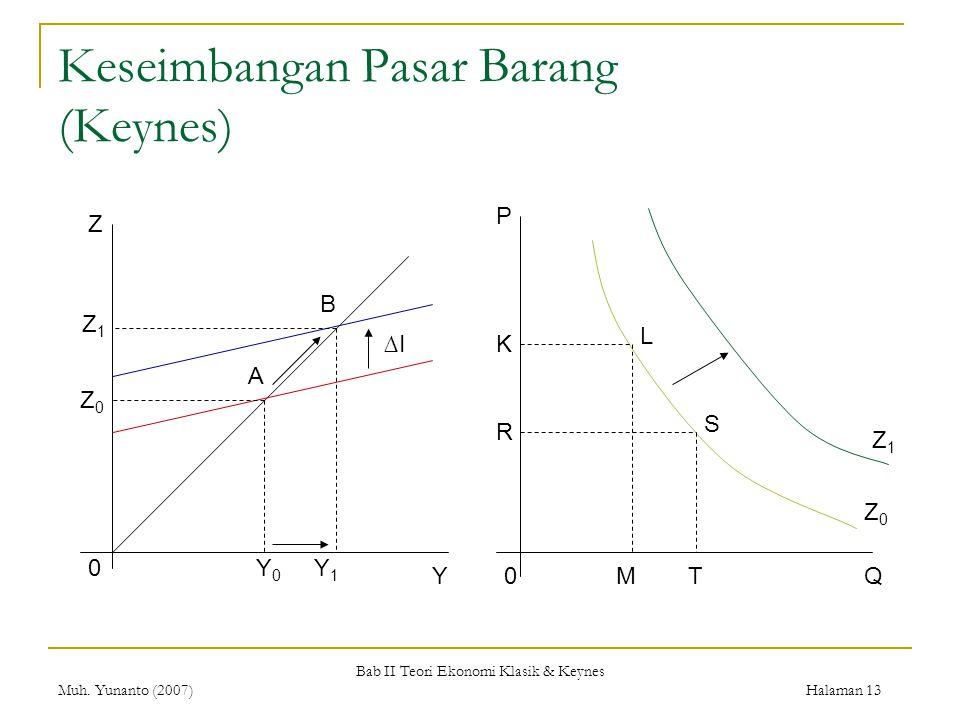Bab II Teori Ekonomi Klasik & Keynes Muh. Yunanto (2007) Halaman 13 Keseimbangan Pasar Barang (Keynes) Z Y 0 0Q P A B ∆I Y 0 Y 1 Z1Z1 Z0Z0 K R MT L S