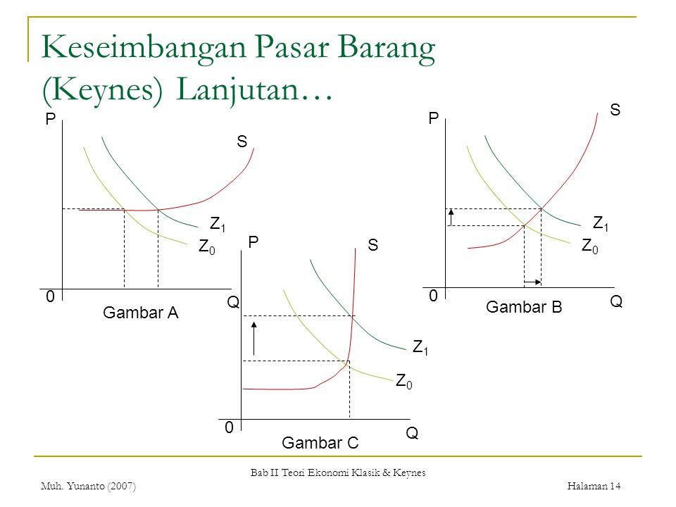 Bab II Teori Ekonomi Klasik & Keynes Muh. Yunanto (2007) Halaman 14 Keseimbangan Pasar Barang (Keynes)Lanjutan… 0 Q P Z0Z0 Z1Z1 S Gambar A 0 Q Z0Z0 Z1