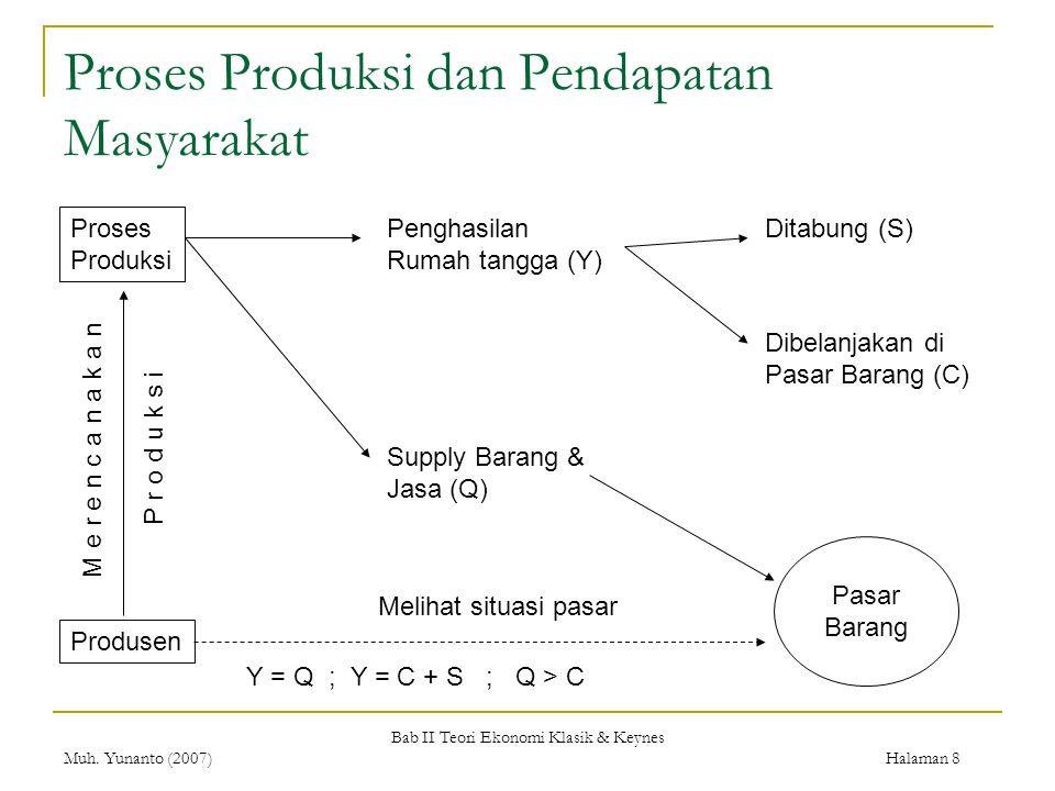 Bab II Teori Ekonomi Klasik & Keynes Muh. Yunanto (2007) Halaman 8 Proses Produksi dan Pendapatan Masyarakat Proses Produksi Penghasilan Rumah tangga